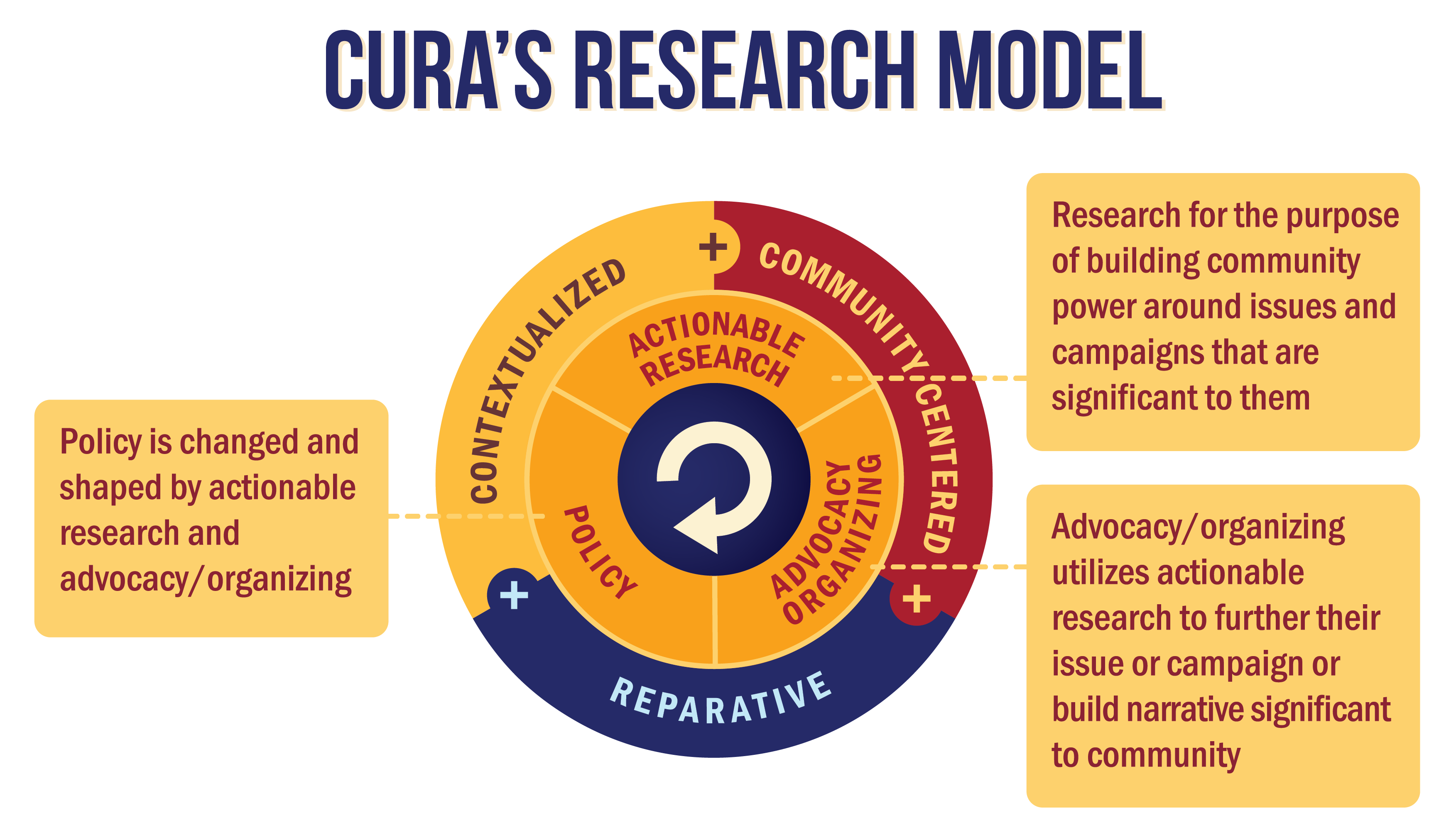 CURA's Research Model