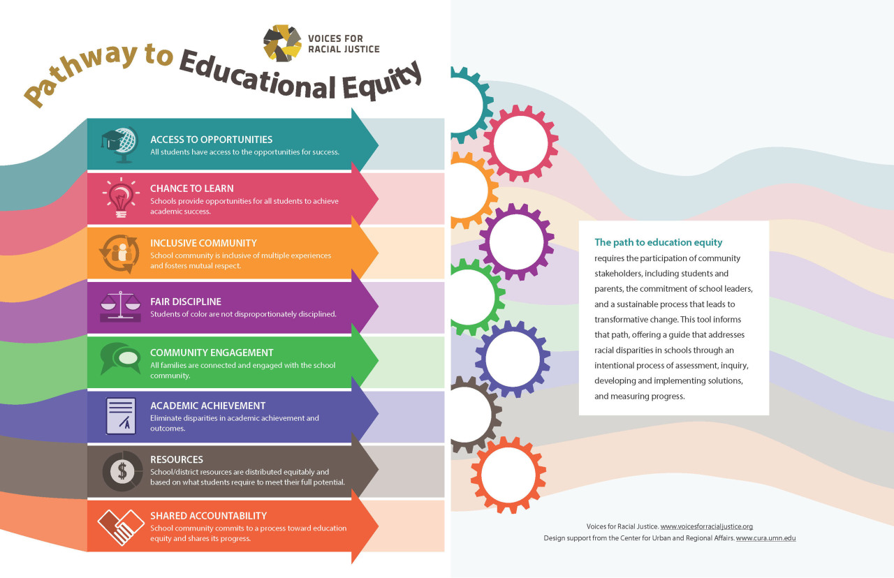 Pathway to Education Equity 1