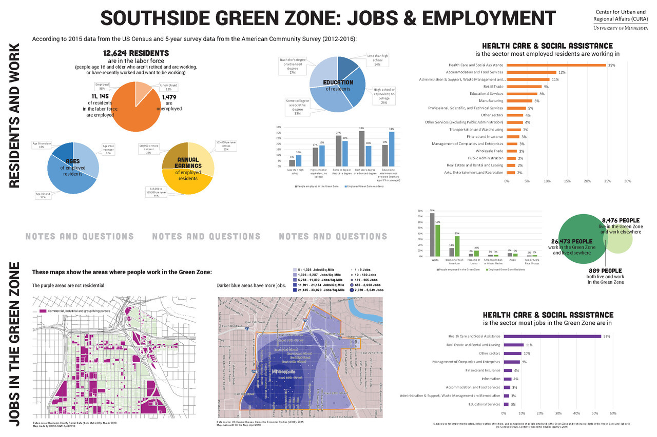 Southside Green Zone: Jobs & Employment