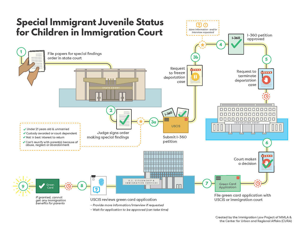 Special Immigrant Juvenile Status for Children in Immigration Court