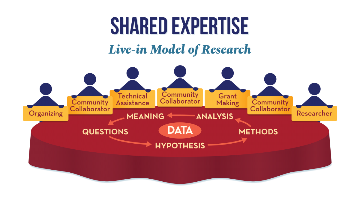Research Shared Expertise