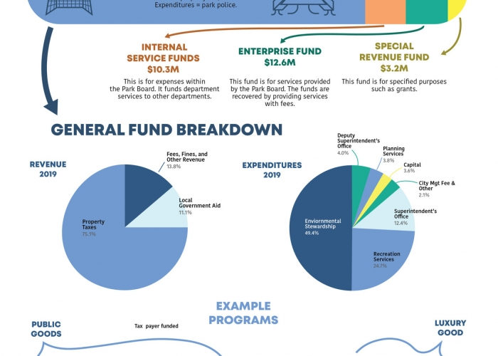 Minneapolis Park Board Budget and Funding Explainer