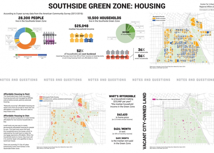 Southside Green Zone: Housing